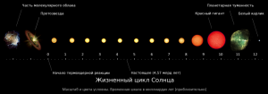 _solar-evolution